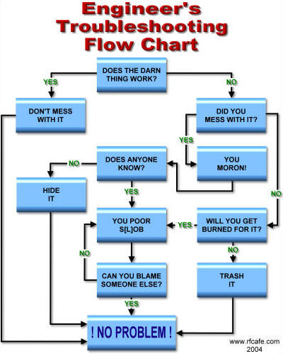 Engineer s Troubleshooting Flow Chart RF Cafe