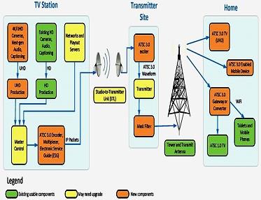 Radio regulation in the United States
