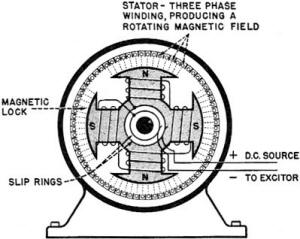 Electricity Basic Navy Training Courses Chapter 16 on 3 phase induction motor generator