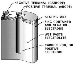 Navy electricity and electronics training series neets module 1 2 dry cell cross sectional view rf cafe ccuart Gallery