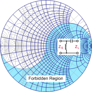 Smith chart equations formulas rf cafe smith chart forbidden region lower right rf cafe ccuart Image collections