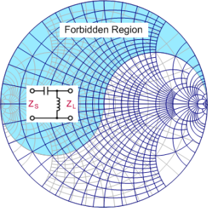 Smith chart equations formulas rf cafe smith chart forbidden region upper left rf cafe ccuart Image collections