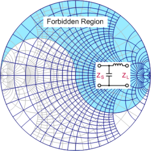 Smith chart equations formulas rf cafe smith chart forbidden region upper right rf cafe ccuart Image collections