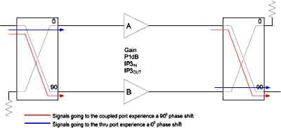 Balanced Amplifier IP3 & P1dB Improvement Due to 90° Hybrid ...