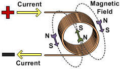 an introduction to the experiment on the coils of insulated wire around the iron core and how they a Introduction inductors are components  coils of insulated copper wire wound around a former  if the wire coil is wound around a core made.