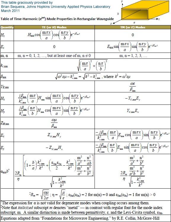Properties Of Rectangular Waveguide Modes Formulas Rf Cafe