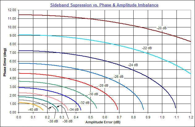 quadrature  i  q  modulation modulator sideband  u0026 carrier