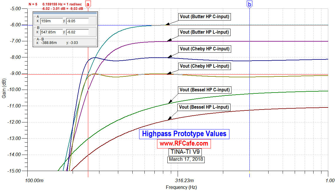 Butterworth Filter Lowpass Prototype Element Values - RF Cafe
