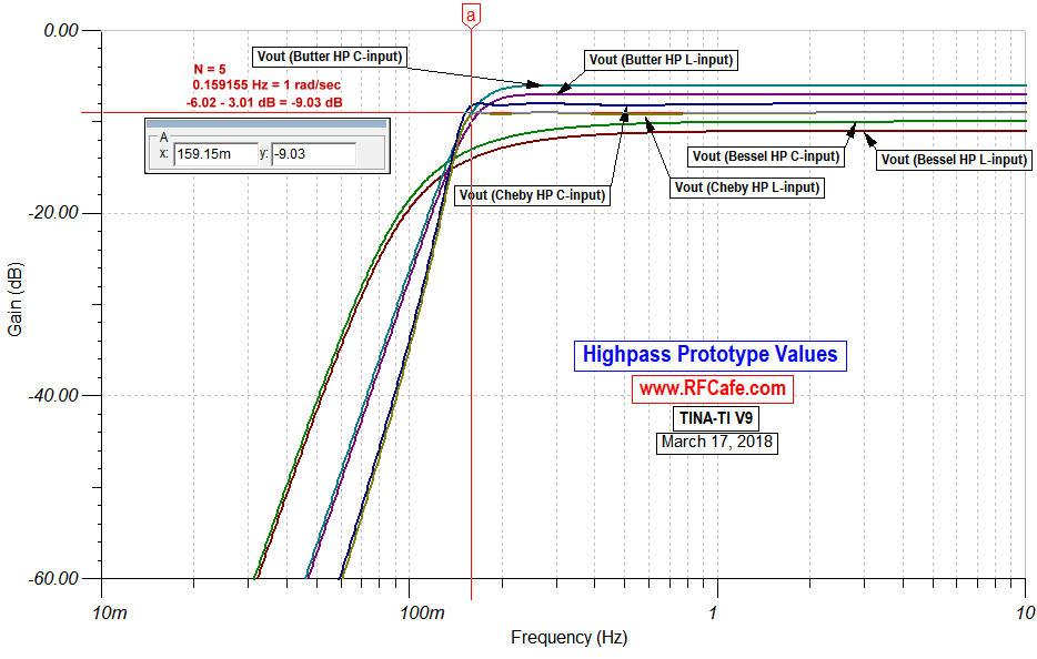 Filter Prototype Denormalization Equations Formulas - RF Cafe