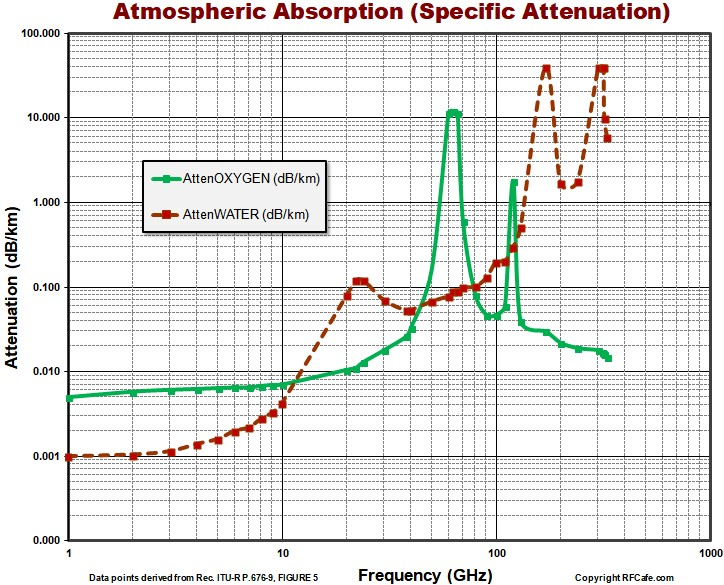 Atmospheric Absorption (Specific Attenuation) Chart - RF Cafe