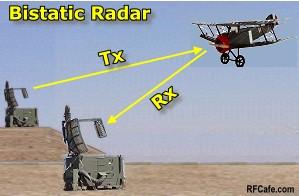 Bistatic Radar ... Formula For Atmospheric Absorption