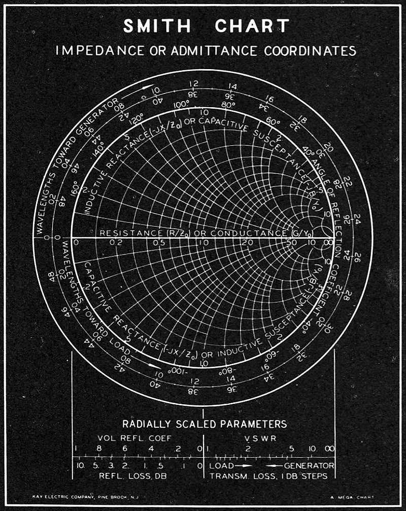 Electronic applications of the smith chart rf cafe blackboard smith chart for classroom use rf cafe ccuart Image collections
