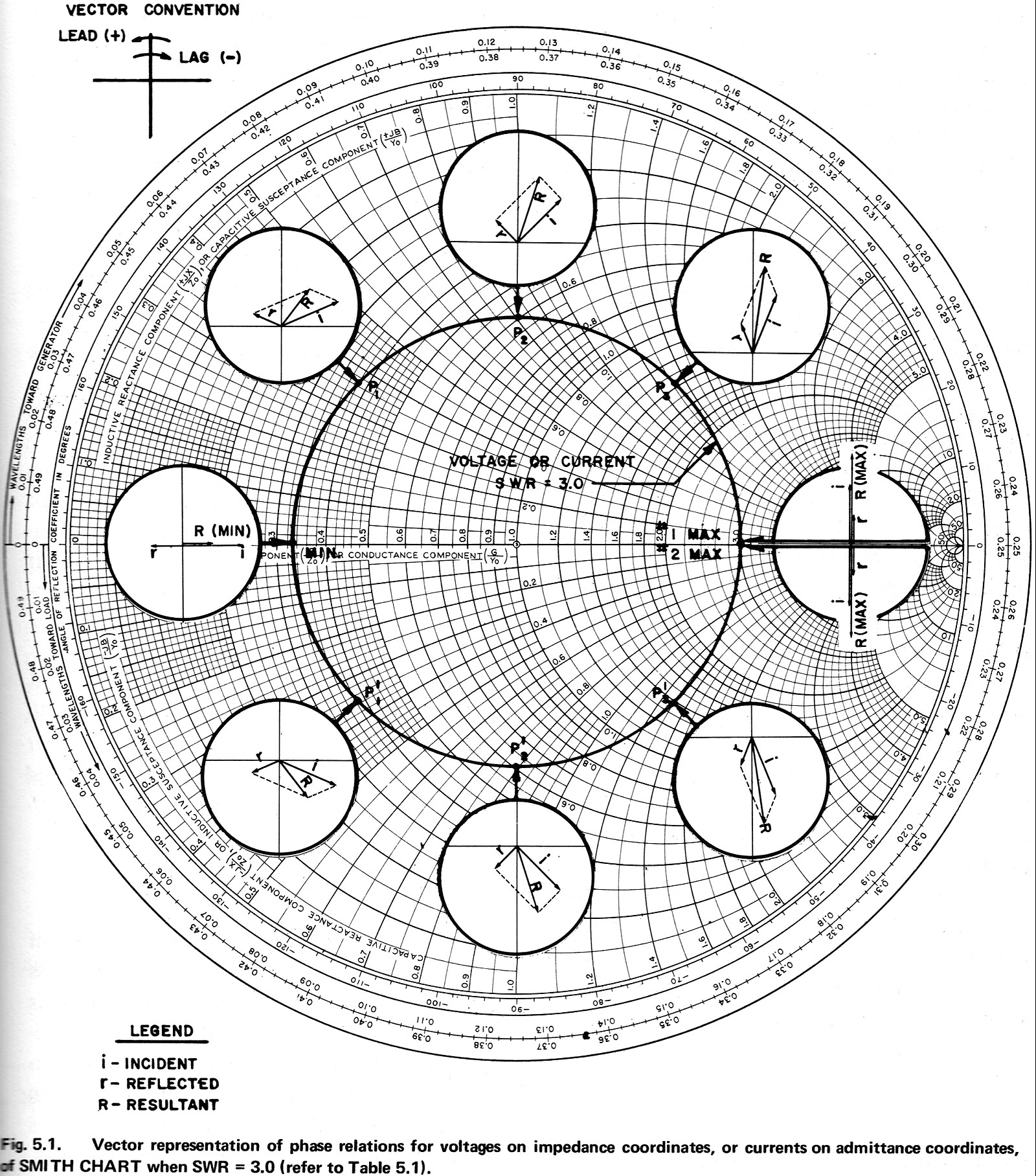 Electronic applications of the smith chart rf cafe smith chart vector representation of phase relations for voltages on impedance coordinates rf cafe ccuart Image collections