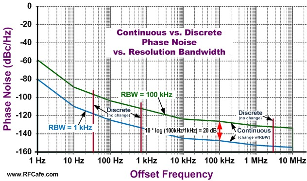 Phase Noise Explanation, Drawings & Equations - RF Cafe