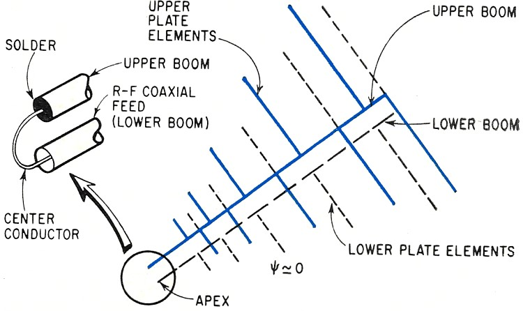 Practical Log-Periodic Antenna Designs, May 4, 1964 Electronics