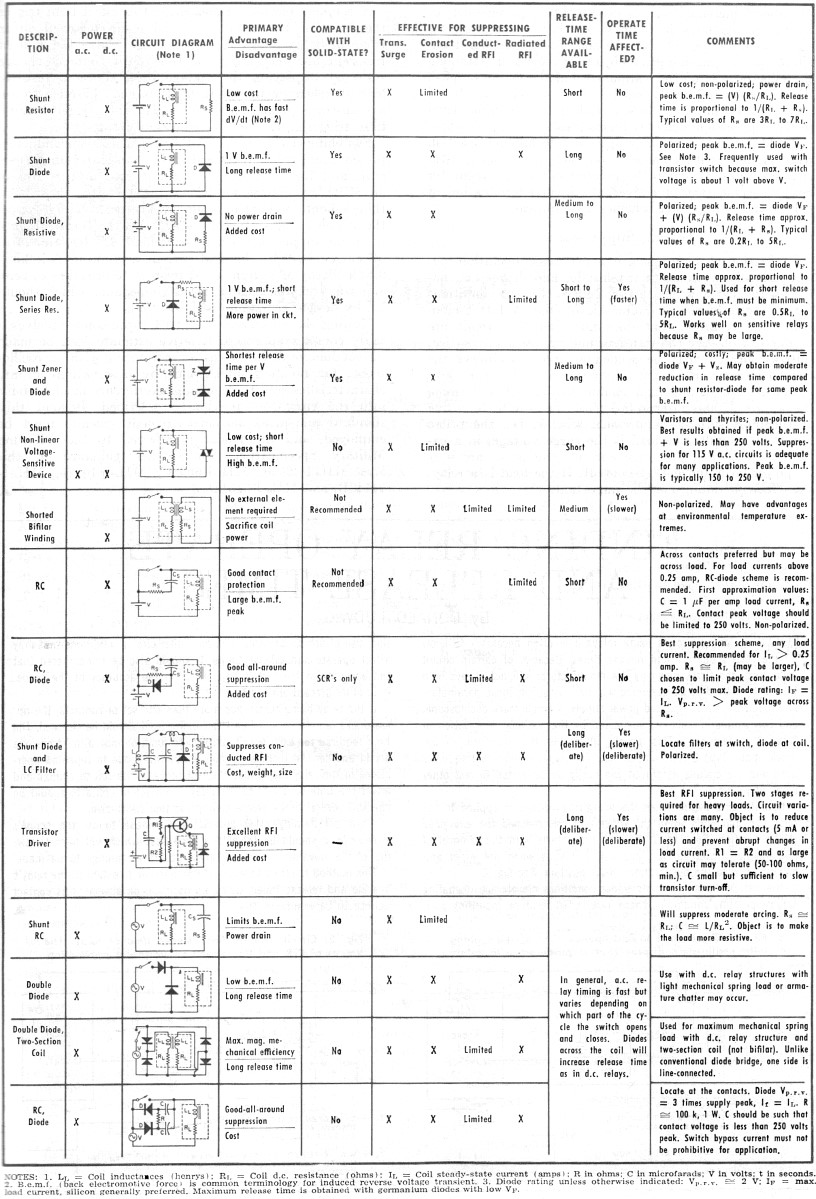 Arc Surge And Noise Suppression April 1967 Electronics World Rf Current Relay Characteristics Various Techniques Used In Circuits Along With Comments On Their General