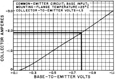 Push-Pull Class B Transistor Power-Output Circuits, November