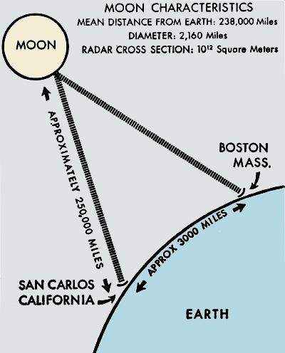 Ham Radio Earth-Moon-Earth Contact, October 1960 Electronics