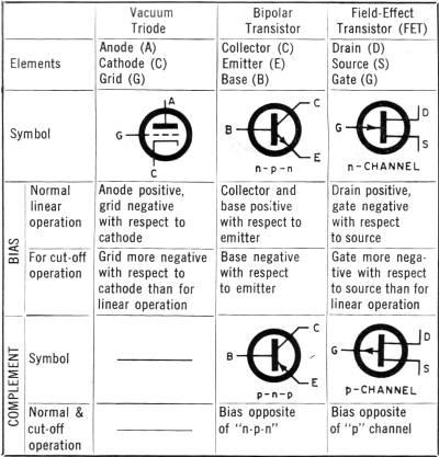 Field Effect Transistor Circuits May 1967 Electronics World Rf Cafe