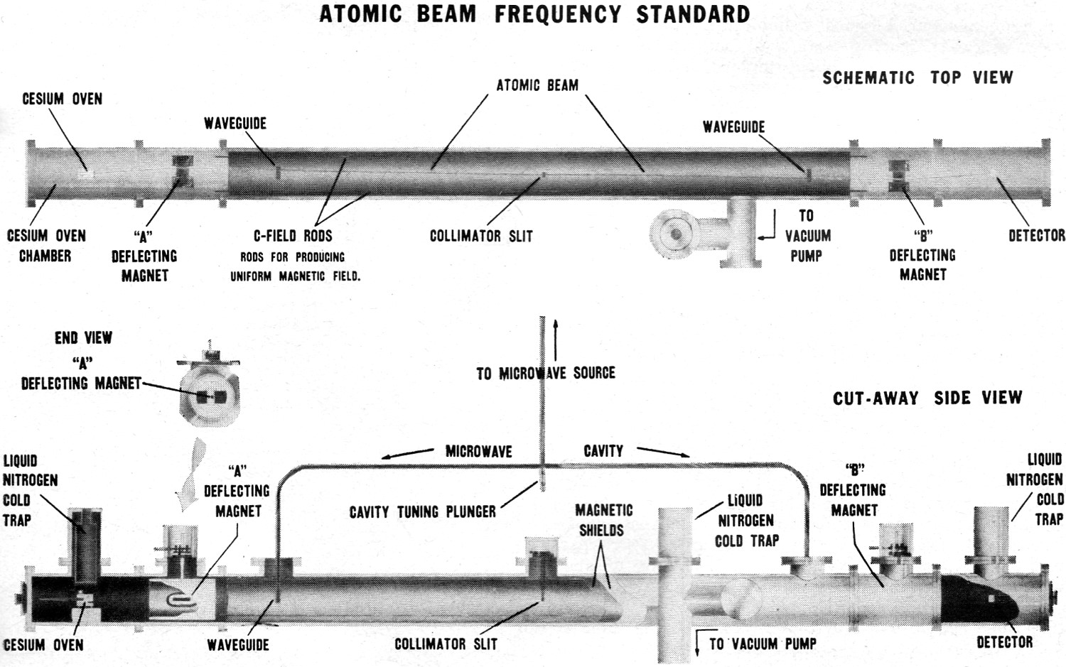 atomic beam frequency standard - rf cafe