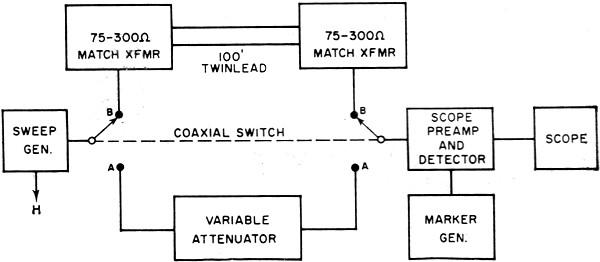 Loss Figures For 300 Ohm Twin Lead January 1965