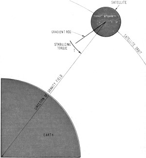 The principles of gravity gradient stabilization - RF Cafe