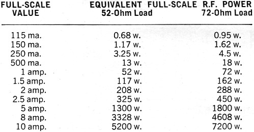 Rf Power Output Measurements October 1963 Electronics World together with Ac Voltmeters Ammeters furthermore Logic Tester 2 together with Digital Multimeter Working Principle in addition Ohms Law. on basic ammeter use