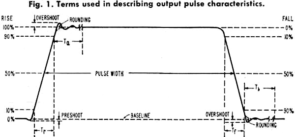 how to change pulse witdh of rectangular waves