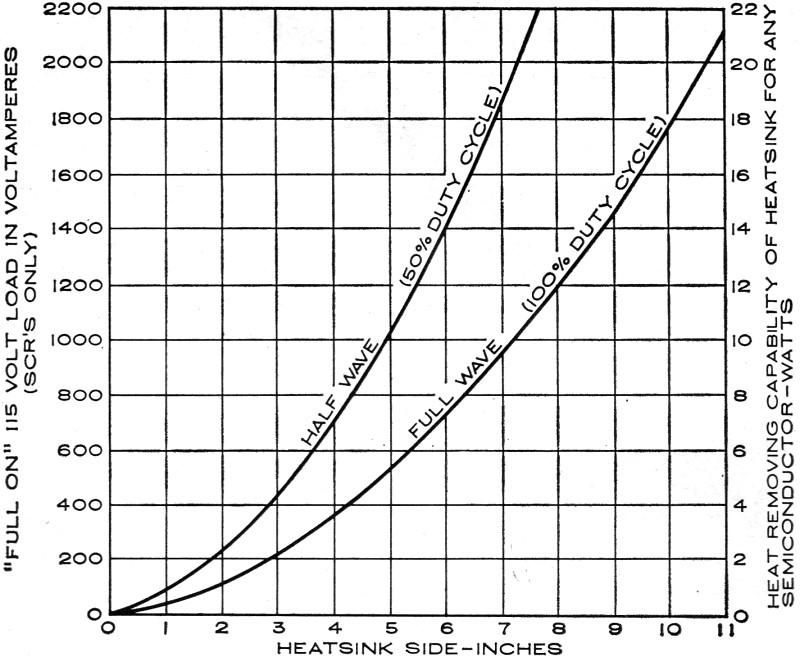 semiconductor heat sink design chart  january 1965