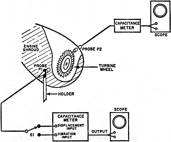 Capacitance Probes In Industrial Instrumentation May 1969