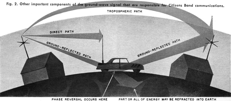 CB Radio-Wave Propagation, December 1963 Electronics World