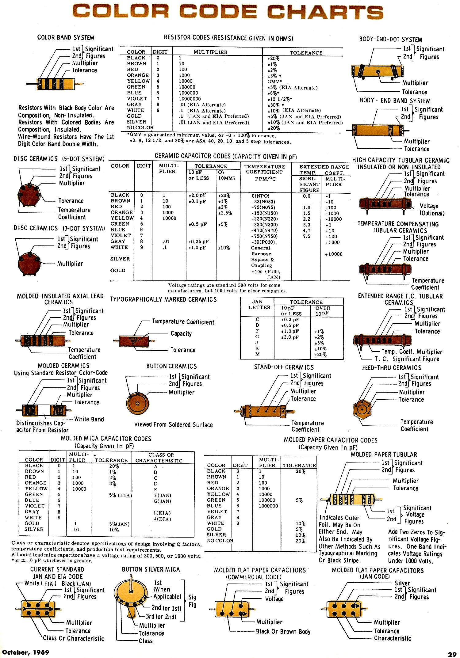 Code charts october 1969 electronics world rf cafe color code charts october 1969 electronics world rf cafe nvjuhfo Choice Image