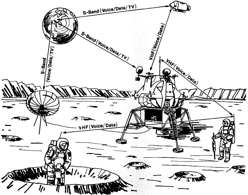Afbeeldingsresultaat voor communication lunar module