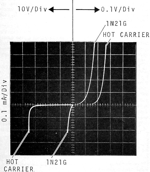 Hot-Carrier Diodes, July 1969 Electronics World - RF Cafe