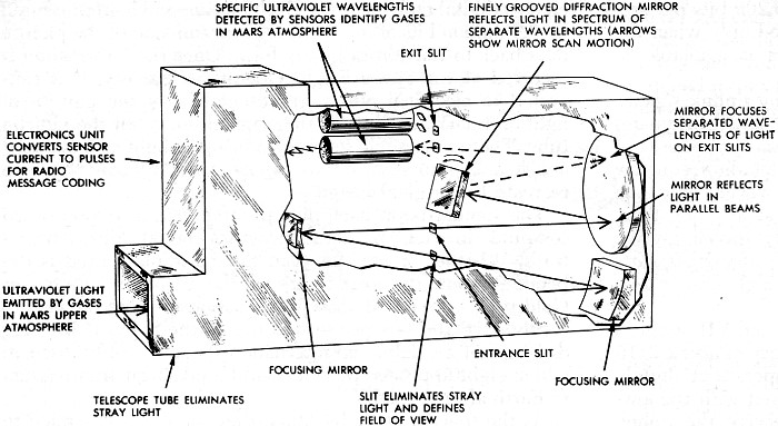 Mariner Spacecraft Explorers Of Mars September 1969 Electronics
