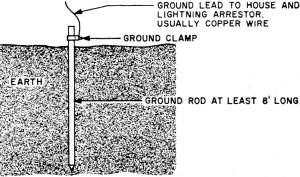 Brilliant After Class Ground Ground And Grounded August 1959 Popular Wiring Cloud Rectuggs Outletorg