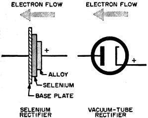 selenium rectifier compared to a vacuum tube - rf cafe