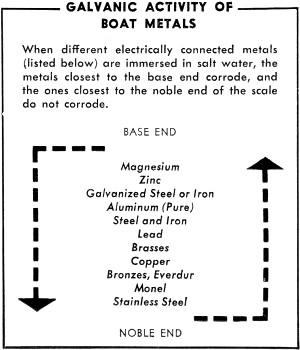 Electrolysis and Corrosion, July 1959 Popular Electronics