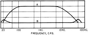 O meu sistema/3 - válvulas... Inside-power-amplifier-jul-1959-5