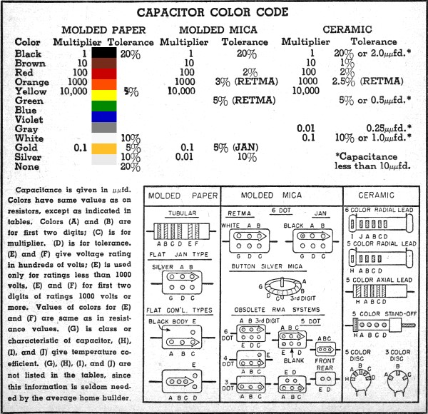Capacitor Color Code Chart - RF Cafe