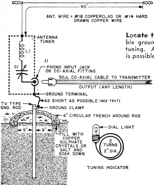 The Novice 90 Antenna October 1959 Popular Electronics Rf Cafe. Locate The Antenna Tuner For Shortest Possible Ground Wire Rf Cafe. Wiring. Long Wire Antenna Tuner Schematic At Scoala.co
