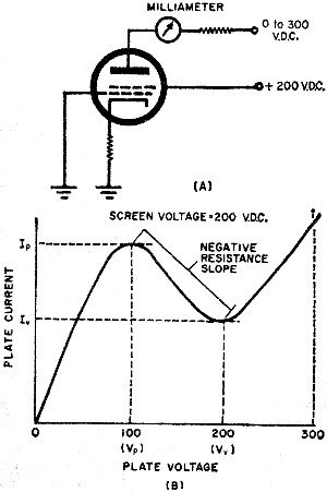 the tunnel diode  september 1960  popular electronics