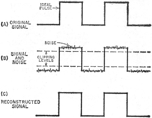 Pulse Modulation, October 1960 Popular Electronics - RF Cafe