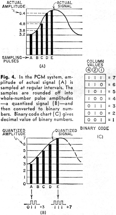 pulse modulation  october 1960 popular electronics