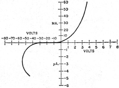 Semiconductor Diode I V Curve