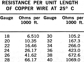 Braided copper wire ohms per foot wire center how to make custom meters from salvaged parts april 1974 popular rh rfcafe com copper wire keyboard keysfo