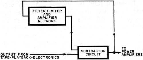 The Dolby Technique for Reducing Noise, August 1972 Popular