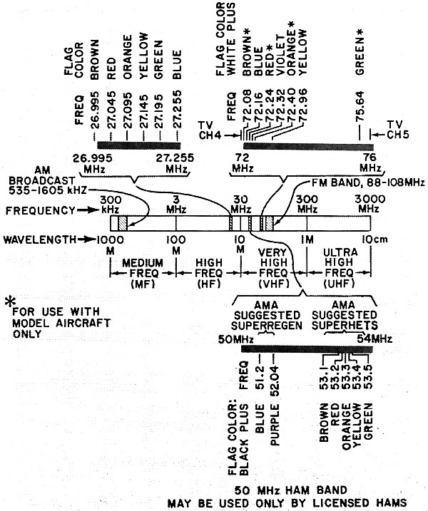 How to Get Started in Radio Control Modeling, February 1974 Popular