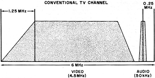 The Challenge of Slow-Scan TV, August 1973 Popular