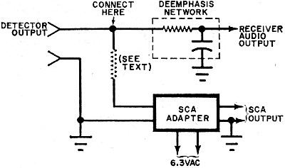 Simple Subsidiary Communications Authorization (SCA) Adapter